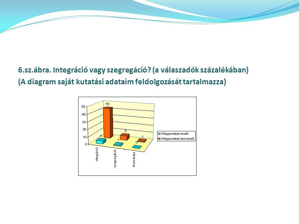 6.sz.ábra. Integráció vagy szegregáció? (a válaszadók százalékában) (A diagram saját kutatási adataim feldolgozását tartalmazza)