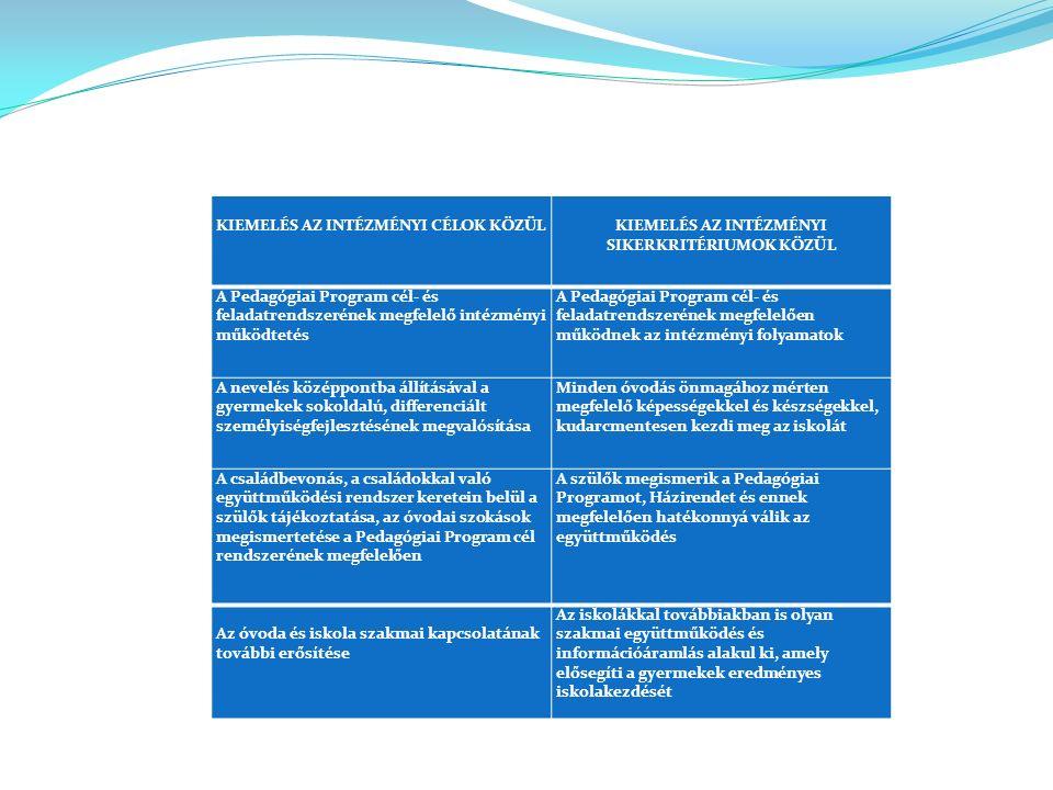 KIEMELÉS AZ INTÉZMÉNYI CÉLOK KÖZÜL KIEMELÉS AZ INTÉZMÉNYI SIKERKRITÉRIUMOK KÖZÜL A Pedagógiai Program cél- és feladatrendszerének megfelelő intézményi