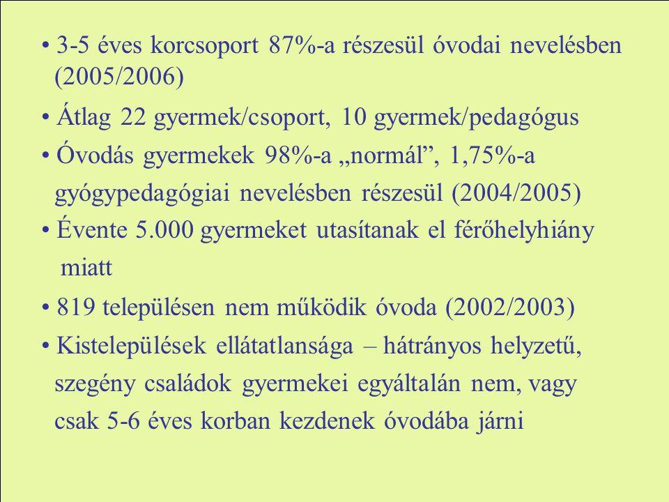 """3-5 éves korcsoport 87%-a részesül óvodai nevelésben (2005/2006) Átlag 22 gyermek/csoport, 10 gyermek/pedagógus Óvodás gyermekek 98%-a """"normál , 1,75%-a gyógypedagógiai nevelésben részesül (2004/2005) Évente 5.000 gyermeket utasítanak el férőhelyhiány miatt 819 településen nem működik óvoda (2002/2003) Kistelepülések ellátatlansága – hátrányos helyzetű, szegény családok gyermekei egyáltalán nem, vagy csak 5-6 éves korban kezdenek óvodába járni"""