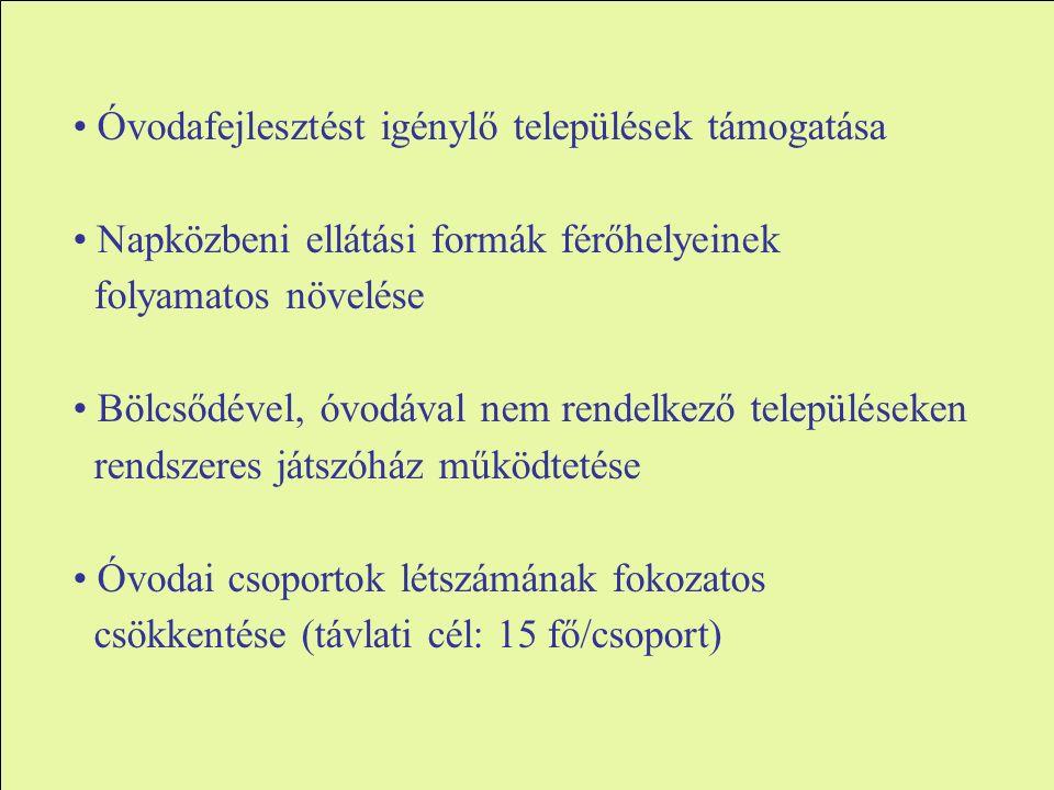 Óvodafejlesztést igénylő települések támogatása Napközbeni ellátási formák férőhelyeinek folyamatos növelése Bölcsődével, óvodával nem rendelkező településeken rendszeres játszóház működtetése Óvodai csoportok létszámának fokozatos csökkentése (távlati cél: 15 fő/csoport)