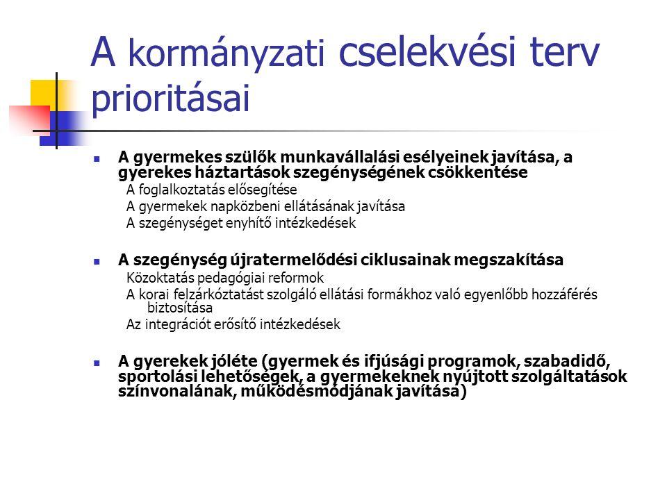 Ami az elmúlt két évben történt… Hazai forrásokból  óvodáztatási támogatás  ösztöndíjak (Arany János és Útravaló)  az ingyenes gyermekétkeztetés kiterjesztése  a nyári étkeztetés  óvodák többcélú intézményként való működtetése EU forrásokból  A korai képességgondozás és fejlesztés céljait szolgáló Biztos Kezdet programok  Komplex kísérleti programok elindítása  Közoktatási infrastruktúra fejlesztés és átfogó minőségfejlesztés  Diagnosztikus mérések fejlesztése  Esélyegyenlőség alapú támogatáspolitika az oktatásban  Foglalkoztatási programok a hátrányos helyzetűek foglalkoztatásáért  Gyermekek napközbeni ellátása - Bölcsődei férőhelyek bővítése  Gyermekek és fiatalok integrációs programjai