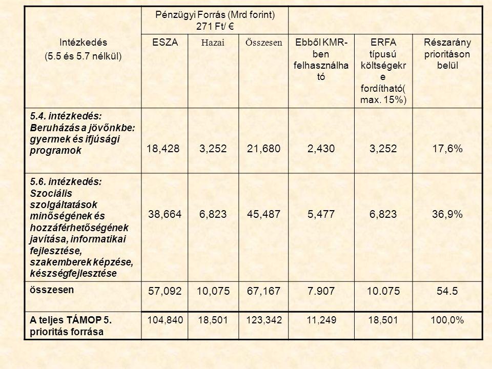 Intézkedés (5.5 és 5.7 nélkül) Pénzügyi Forrás (Mrd forint) 271 Ft/ € ESZA HazaiÖsszesen Ebből KMR- ben felhasználha tó ERFA típusú költségekr e fordítható( max.