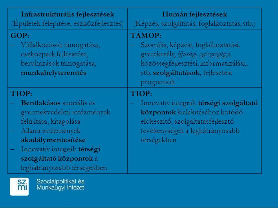 Infrastrukturális fejlesztések (Épületek felépítése, eszközfejlesztés) Humán fejlesztések (Képzés, szolgáltatás, foglalkoztatás, stb.) GOP: – Vállalkozások támogatása, eszközpark fejlesztése, beruházások támogatása, munkahelyteremtés TÁMOP: – Szociális, képzési, foglalkoztatási, gyerekesély, ifjúsági, egészségügyi, közösségfejlesztési, informatizálási,, stb.