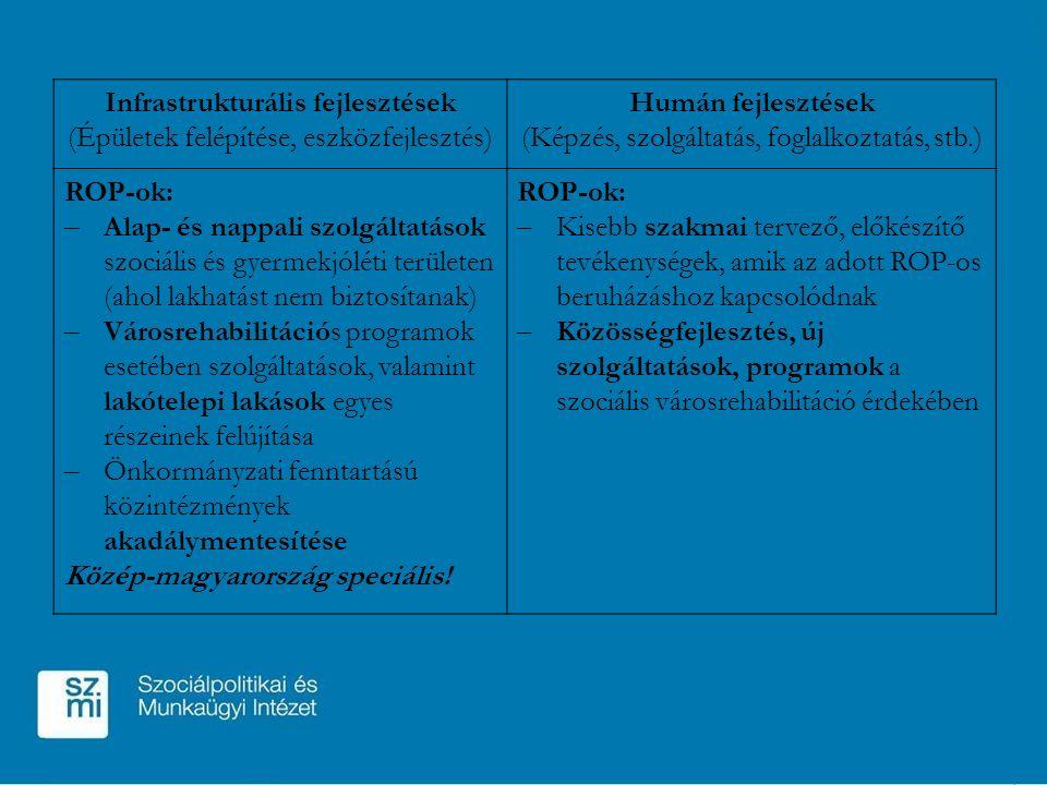 Infrastrukturális fejlesztések (Épületek felépítése, eszközfejlesztés) Humán fejlesztések (Képzés, szolgáltatás, foglalkoztatás, stb.) ROP-ok: – Alap- és nappali szolgáltatások szociális és gyermekjóléti területen (ahol lakhatást nem biztosítanak) – Városrehabilitációs programok esetében szolgáltatások, valamint lakótelepi lakások egyes részeinek felújítása – Önkormányzati fenntartású közintézmények akadálymentesítése Közép-magyarország speciális.