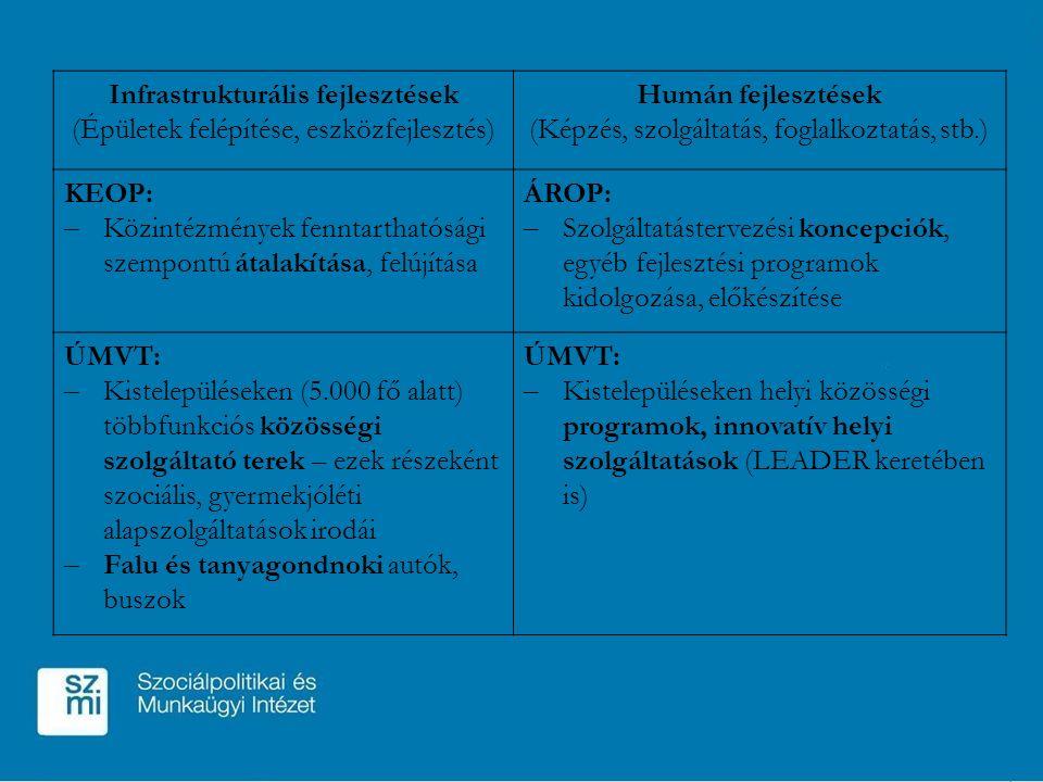Infrastrukturális fejlesztések (Épületek felépítése, eszközfejlesztés) Humán fejlesztések (Képzés, szolgáltatás, foglalkoztatás, stb.) KEOP: – Közintézmények fenntarthatósági szempontú átalakítása, felújítása ÁROP: – Szolgáltatástervezési koncepciók, egyéb fejlesztési programok kidolgozása, előkészítése ÚMVT: – Kistelepüléseken (5.000 fő alatt) többfunkciós közösségi szolgáltató terek – ezek részeként szociális, gyermekjóléti alapszolgáltatások irodái – Falu és tanyagondnoki autók, buszok ÚMVT: – Kistelepüléseken helyi közösségi programok, innovatív helyi szolgáltatások (LEADER keretében is)