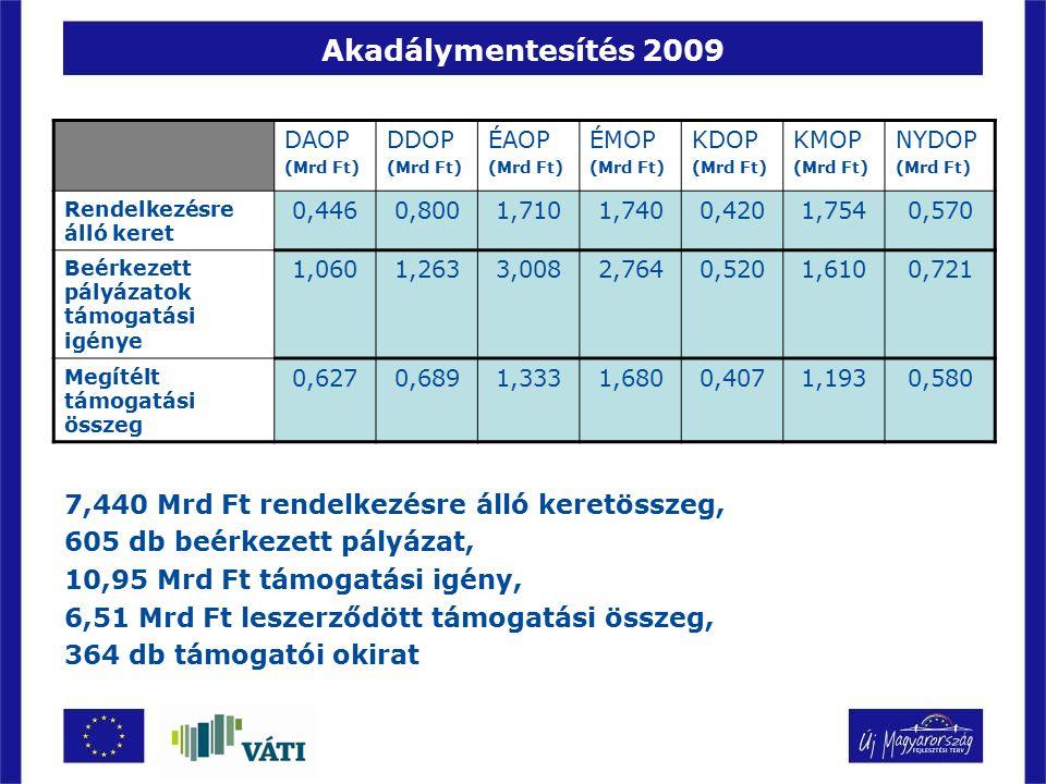 Akadálymentesítés 2009 DAOP (Mrd Ft) DDOP (Mrd Ft) ÉAOP (Mrd Ft) ÉMOP (Mrd Ft) KDOP (Mrd Ft) KMOP (Mrd Ft) NYDOP (Mrd Ft) Rendelkezésre álló keret 0,4
