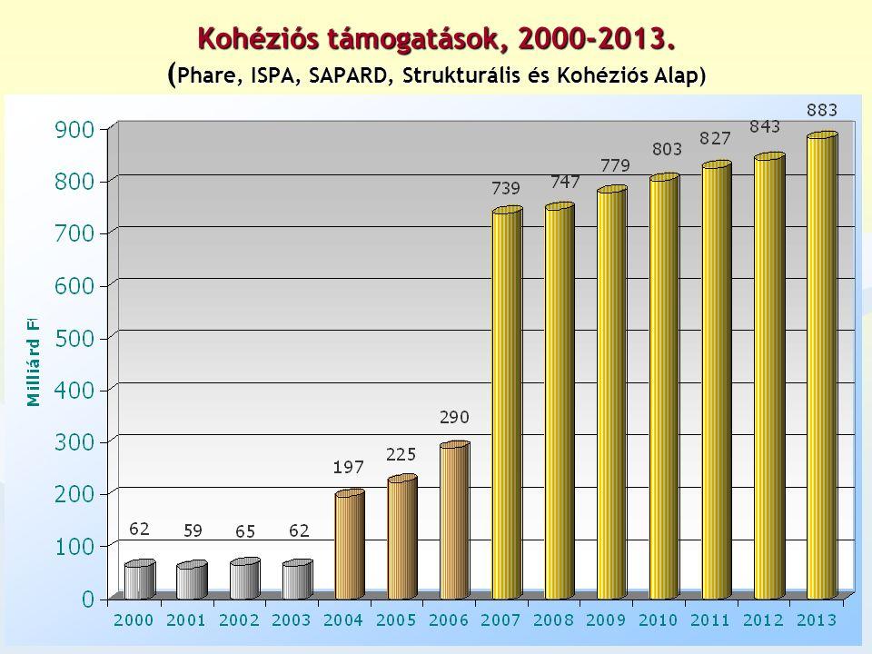 Közösségi Stratégiai Iránymutatások 2007-2013 2007-2013 európai szint Nemzeti Stratégiai Referencia Keret (NSRK) tagállami szint (= II.