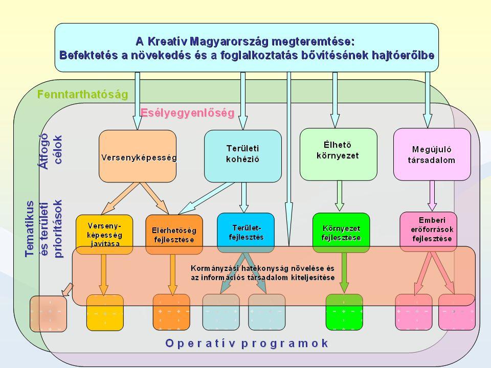 Várható OP-struktúra Tudás-alapú és versenyképes gazdaság, VEGOPTudás-alapú és versenyképes gazdaság, VEGOP Közlekedési infrastruktúra fejlesztése, KOPKözlekedési infrastruktúra fejlesztése, KOP Az emberi erőforrások fejlesztése, EMEROPAz emberi erőforrások fejlesztése, EMEROP Humán infrastruktúra, HIOPHumán infrastruktúra, HIOP Környezet-, víz- és természetvédelem, energia, KOPKörnyezet-, víz- és természetvédelem, energia, KOP Igazgatási rendszer korszerűsítése, IGOPIgazgatási rendszer korszerűsítése, IGOP Konvergencia regionális OP ( Nyugat-Dunántúli ROP Közép- Dunántúli ROP Dél-Dunántúli ROP Észak-Magyarországi ROP Észak- Alföldi ROP Dél-Alföldi ROP)Konvergencia regionális OP ( Nyugat-Dunántúli ROP Közép- Dunántúli ROP Dél-Dunántúli ROP Észak-Magyarországi ROP Észak- Alföldi ROP Dél-Alföldi ROP) Közép-Magyarországi ROP, KMROPKözép-Magyarországi ROP, KMROP Európai területi együttműködésekEurópai területi együttműködések