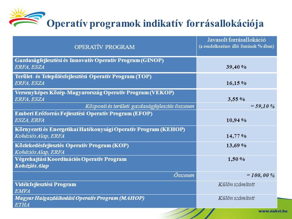OPERATÍV PROGRAM Javasolt forrásallokáció (a rendelkezésre álló források %-ában) Gazdaságfejlesztési és Innovatív Operatív Program (GINOP) ERFA, ESZA39,40 % Terület- és Településfejlesztési Operatív Program (TOP) ERFA, ESZA16,15 % Versenyképes Közép-Magyarország Operatív Program (VEKOP) ERFA, ESZA3,55 % Központi és területi gazdaságfejlesztés összesen= 59,10 % Emberi Erőforrás Fejlesztési Operatív Program (EFOP) ESZA, ERFA10,94 % Környezeti és Energetikai Hatékonysági Operatív Program (KEHOP) Kohéziós Alap, ERFA14,77 % Közlekedésfejlesztés Operatív Program (KOP) Kohéziós Alap, ERFA 13,69 % Végrehajtási Koordinációs Operatív Program Kohéziós Alap 1,50 % Összesen= 100, 00 % Vidékfejlesztési Program EMVA Külön számított Magyar Halgazdálkodási Operatív Program (MAHOP) ETHA Külön számított Operatív programok indikatív forrásallokációja