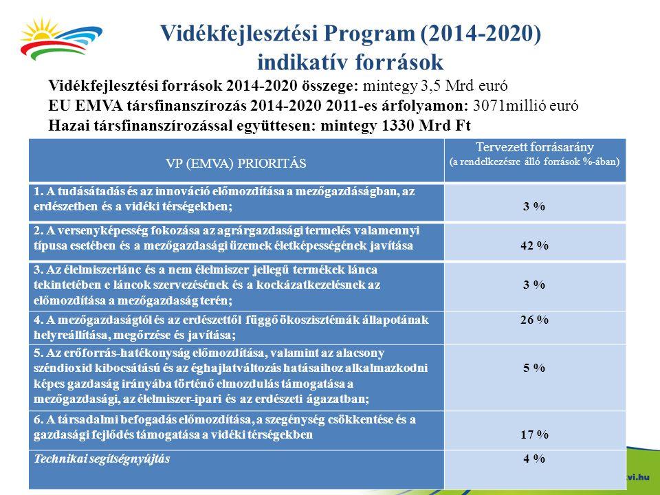 VP (EMVA) PRIORITÁS Tervezett forrásarány (a rendelkezésre álló források %-ában) 1.