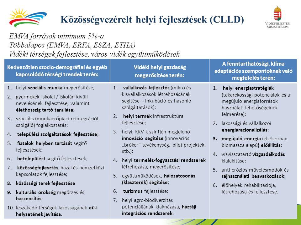 Közösségvezérelt helyi fejlesztések (CLLD) EMVA források minimum 5%-a Többalapos (EMVA, ERFA, ESZA, ETHA) Vidéki térségek fejlesztése, város-vidék együttműködések Kedvezőtlen szocio-demográfiai és egyéb kapcsolódó térségi trendek terén: Vidéki helyi gazdaság megerősítése terén: A fenntarthatósági, klíma adaptációs szempontoknak való megfelelés terén: 1.helyi szociális munka megerősítése; 2.gyermekek iskolai / iskolán kívüli nevelésének fejlesztése, valamint élethosszig tartó tanulása; 3.szociális (munkaerőpiaci reintegrációt szolgáló) foglalkoztatás; 4.