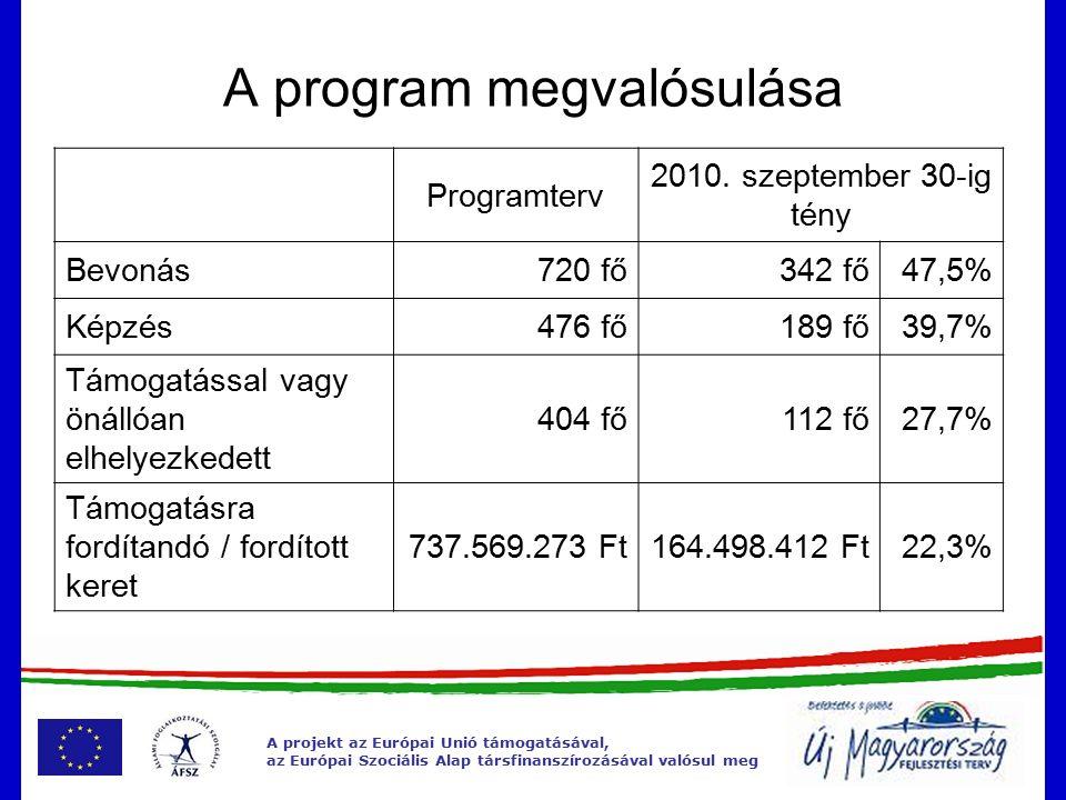 A program megvalósulása A projekt az Európai Unió támogatásával, az Európai Szociális Alap társfinanszírozásával valósul meg Programterv 2010.