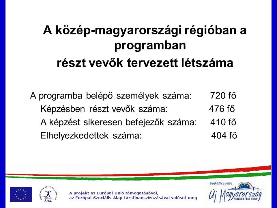 A közép-magyarországi régióban a programban részt vevők tervezett létszáma A programba belépő személyek száma: 720 fő Képzésben részt vevők száma: 476 fő A képzést sikeresen befejezők száma: 410 fő Elhelyezkedettek száma: 404 fő A projekt az Európai Unió támogatásával, az Európai Szociális Alap társfinanszírozásával valósul meg