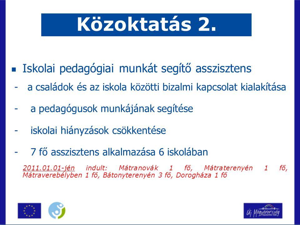 Iskolai pedagógiai munkát segítő asszisztens - a családok és az iskola közötti bizalmi kapcsolat kialakítása - a pedagógusok munkájának segítése - iskolai hiányzások csökkentése - 7 fő asszisztens alkalmazása 6 iskolában 2011.01.01-jén indult: Mátranovák 1 fő, Mátraterenyén 1 fő, Mátraverebélyben 1 fő, Bátonyterenyén 3 fő, Dorogháza 1 fő Közoktatás 2.