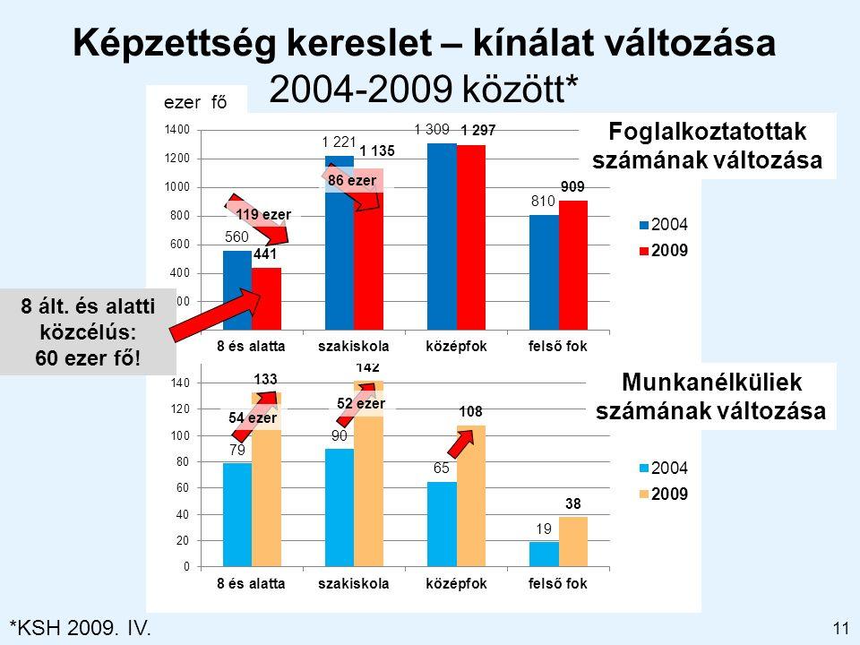 Képzettség kereslet – kínálat változása 2004-2009 között* 11 Munkanélküliek számának változása ezer fő Foglalkoztatottak számának változása 54 ezer 52