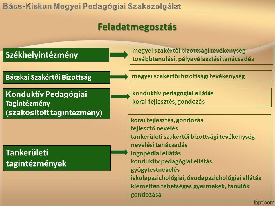 Feladatmegosztás Székhelyintézmény Bácskai Szakértői Bizottság Konduktív Pedagógiai Tagintézmény (szakosított tagintézmény) Tankerületi tagintézmények