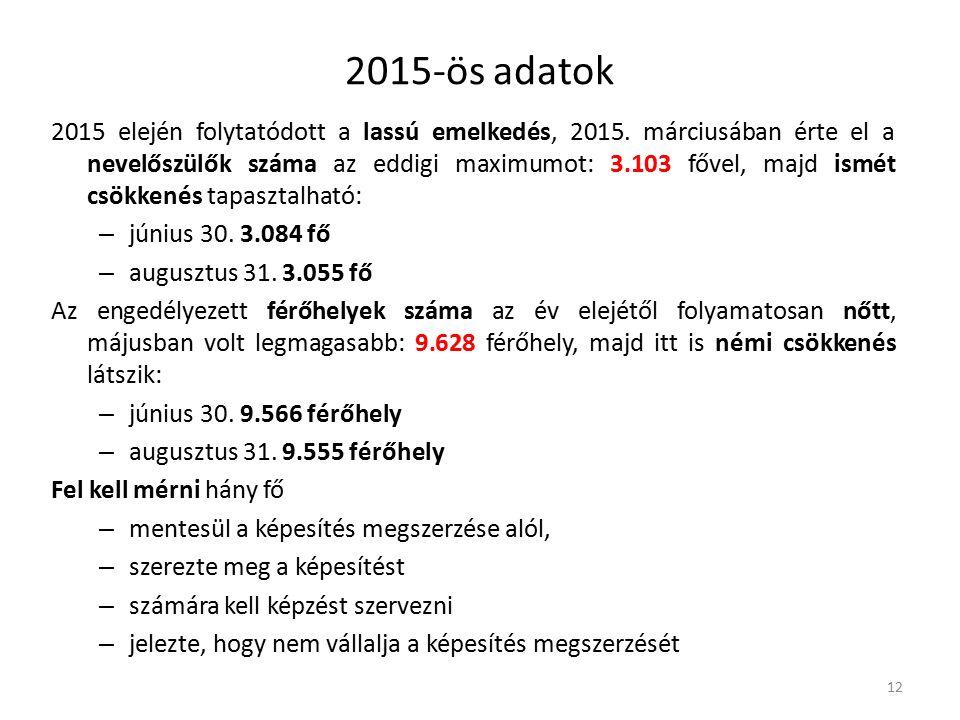 2015-ös adatok 2015 elején folytatódott a lassú emelkedés, 2015.