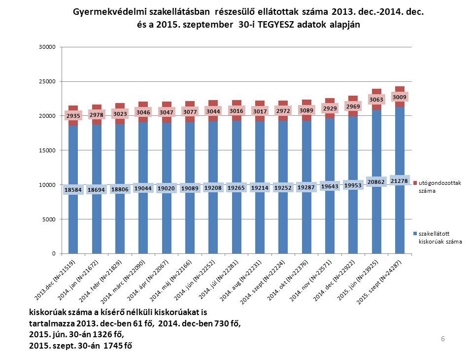 Az SZGYF fenntartásában lévő intézményekben (gyermekotthon, lakásotthon, utógondozó otthon, külső férőhely) élő összes utógondozói ellátott (N=1044) megoszlása férőhely típus szerint (2015.09.30.)  gyermekotthonban, lakásotthonban él 629 fő az összes, intézményi keretek között élő utógondozói ellátott 61 %  utógondozó otthonban él 248 fő az összes ellátott 24 %-a,  külső férőhelyen él 156 fő az összes ellátott 15 %-a, 17