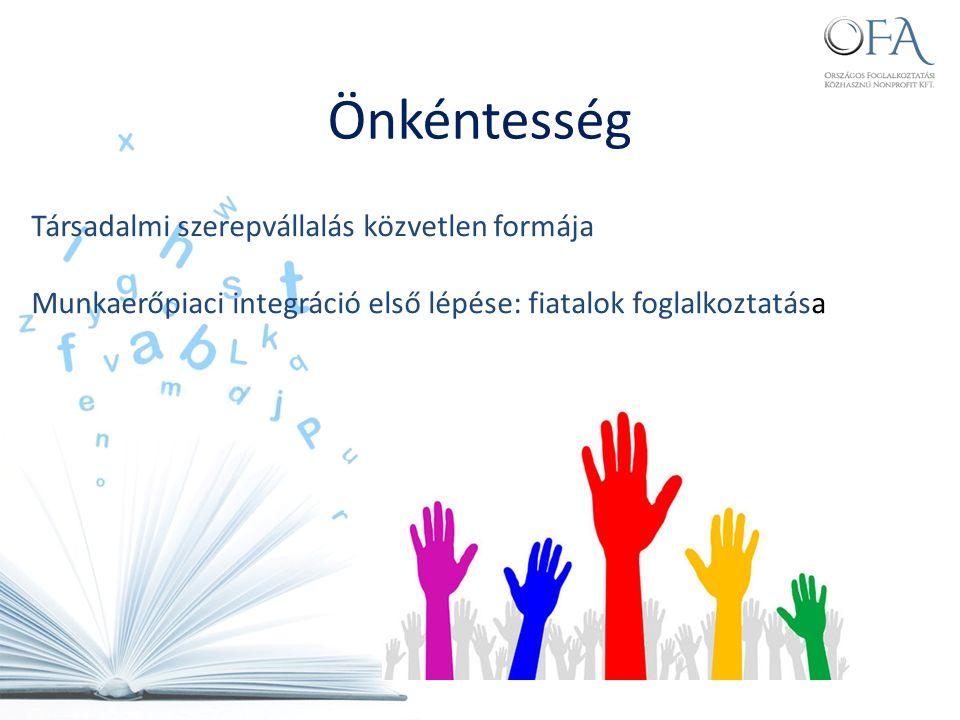 Társadalmi szerepvállalás közvetlen formája Munkaerőpiaci integráció első lépése: fiatalok foglalkoztatása Önkéntesség