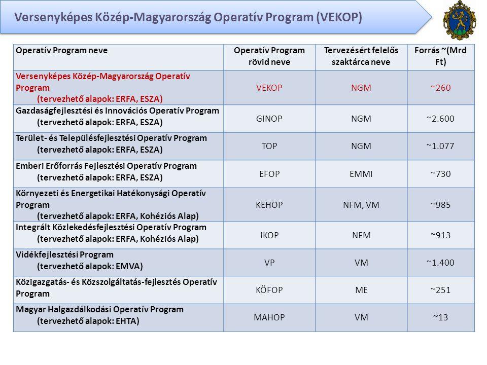 Versenyképes Közép-Magyarország Operatív Program (VEKOP) Operatív Program neveOperatív Program rövid neve Tervezésért felelős szaktárca neve Forrás ~(Mrd Ft) Versenyképes Közép-Magyarország Operatív Program (tervezhető alapok: ERFA, ESZA) VEKOPNGM~260 Gazdaságfejlesztési és Innovációs Operatív Program (tervezhető alapok: ERFA, ESZA) GINOPNGM~2.600 Terület- és Településfejlesztési Operatív Program (tervezhető alapok: ERFA, ESZA) TOPNGM~1.077 Emberi Erőforrás Fejlesztési Operatív Program (tervezhető alapok: ERFA, ESZA) EFOPEMMI~730 Környezeti és Energetikai Hatékonysági Operatív Program (tervezhető alapok: ERFA, Kohéziós Alap) KEHOPNFM, VM~985 Integrált Közlekedésfejlesztési Operatív Program (tervezhető alapok: ERFA, Kohéziós Alap) IKOPNFM~913 Vidékfejlesztési Program (tervezhető alapok: EMVA) VPVM~1.400 Közigazgatás- és Közszolgáltatás-fejlesztés Operatív Program KÖFOPME~251 Magyar Halgazdálkodási Operatív Program (tervezhető alapok: EHTA) MAHOPVM~13