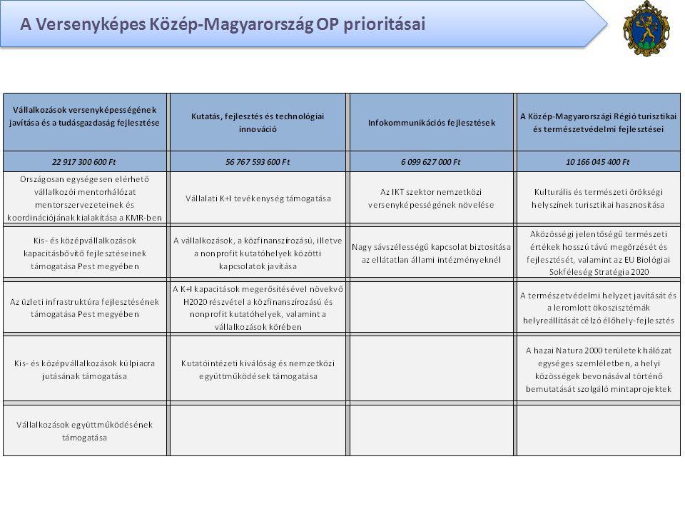 A Versenyképes Közép-Magyarország OP prioritásai