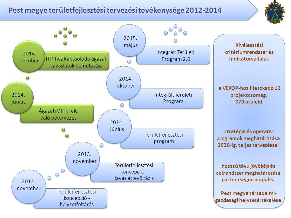 Területfejlesztési koncepció - helyzetfeltárás Területfejlesztési koncepció – javaslattevő fázis Területfejlesztési program Integrált Területi Program Pest megye területfejlesztési tervezési tevékenysége 2012-2014 2012.