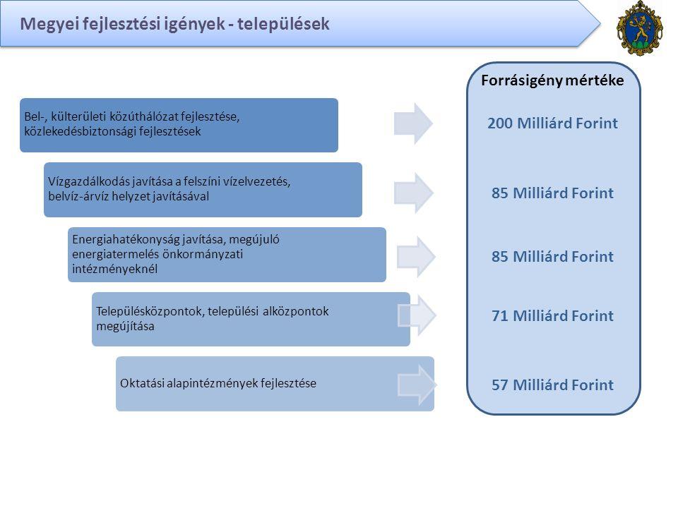 Megyei fejlesztési igények - települések Bel-, külterületi közúthálózat fejlesztése, közlekedésbiztonsági fejlesztések Vízgazdálkodás javítása a felszíni vízelvezetés, belvíz-árvíz helyzet javításával Energiahatékonyság javítása, megújuló energiatermelés önkormányzati intézményeknél Településközpontok, települési alközpontok megújítása Oktatási alapintézmények fejlesztése Forrásigény mértéke 200 Milliárd Forint 85 Milliárd Forint 71 Milliárd Forint 57 Milliárd Forint