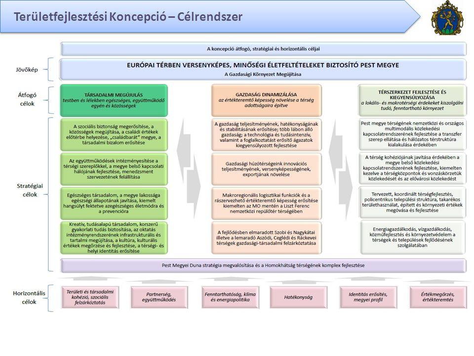 Területfejlesztési Koncepció – Célrendszer