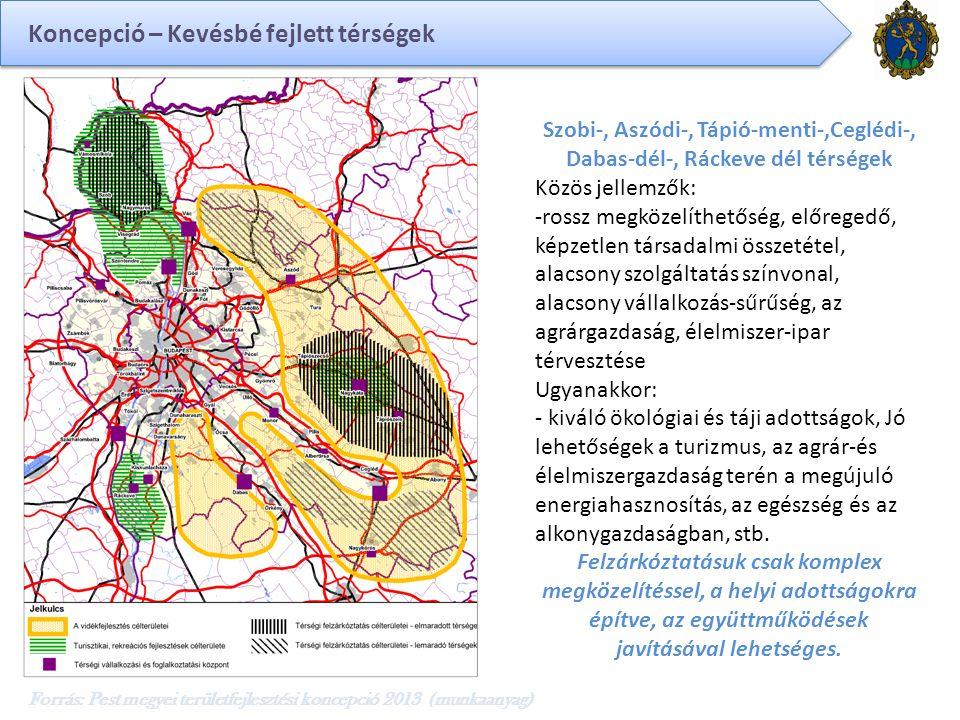 Forrás: Pest megyei területfejlesztési koncepció 2013 (munkaanyag) Szobi-, Aszódi-, Tápió-menti-,Ceglédi-, Dabas-dél-, Ráckeve dél térségek Közös jellemzők: -rossz megközelíthetőség, előregedő, képzetlen társadalmi összetétel, alacsony szolgáltatás színvonal, alacsony vállalkozás-sűrűség, az agrárgazdaság, élelmiszer-ipar térvesztése Ugyanakkor: - kiváló ökológiai és táji adottságok, Jó lehetőségek a turizmus, az agrár-és élelmiszergazdaság terén a megújuló energiahasznosítás, az egészség és az alkonygazdaságban, stb.