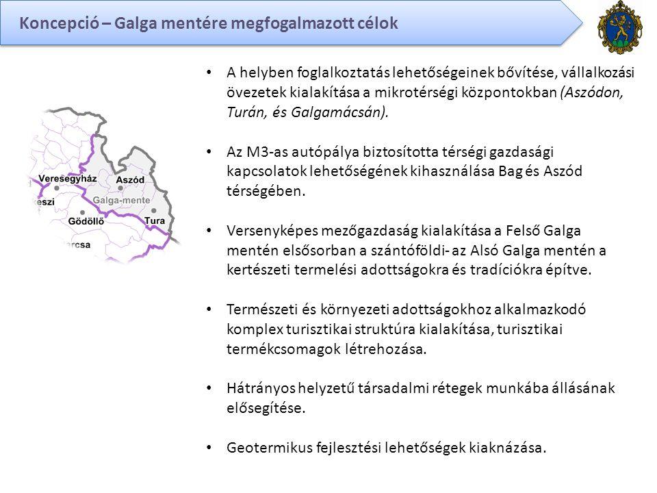 Koncepció – Galga mentére megfogalmazott célok A helyben foglalkoztatás lehetőségeinek bővítése, vállalkozási övezetek kialakítása a mikrotérségi központokban (Aszódon, Turán, és Galgamácsán).