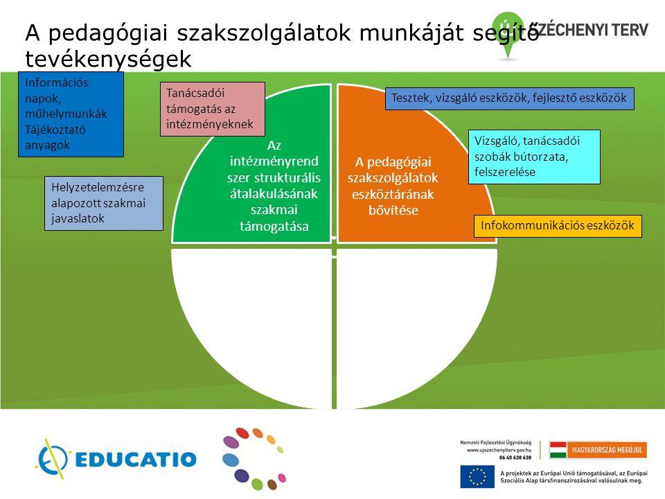 A pedagógiai szakszolgálatok munkáját segítő tevékenységek Az intézményrend szer strukturális átalakulásának szakmai támogatása A pedagógiai szakszolgálatok eszköztárának bővítése Információs napok, műhelymunkák Tájékoztató anyagok Tanácsadói támogatás az intézményeknek Helyzetelemzésre alapozott szakmai javaslatok Tesztek, vizsgáló eszközök, fejlesztő eszközök Infokommunikációs eszközök Vizsgáló, tanácsadói szobák bútorzata, felszerelése