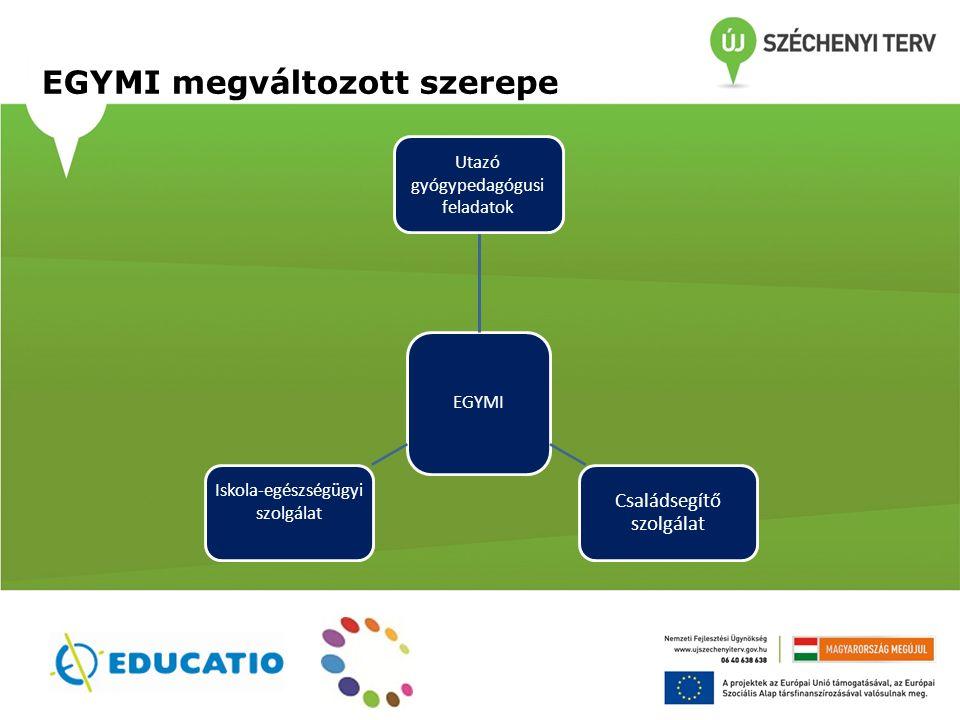 A pedagógiai szakszolgálatok munkáját segítő tevékenységek Az intézményrend szer strukturális átalakulásának szakmai támogatása A pedagógiai szakszolgálatok eszköztárának bővítése Informatikai támogató- rendszer fejlesztése Hozzájárulás a szakmai munka minőségi megújításához Nyilvántartás, nyomonkövetés (KIR, ellátási adatok) Nyilvántartás, nyomonkövetés (KIR, ellátási adatok) Dokumentumsablonok, adatbázisa Kommunikációs felület Szakmai tárhely/iskolatáska felület