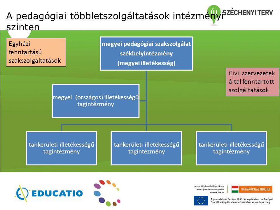A pedagógiai többletszolgáltatások intézményi szinten Civil szervezetek által fenntartott szolgáltatások Egyházi fenntartású szakszolgáltatások