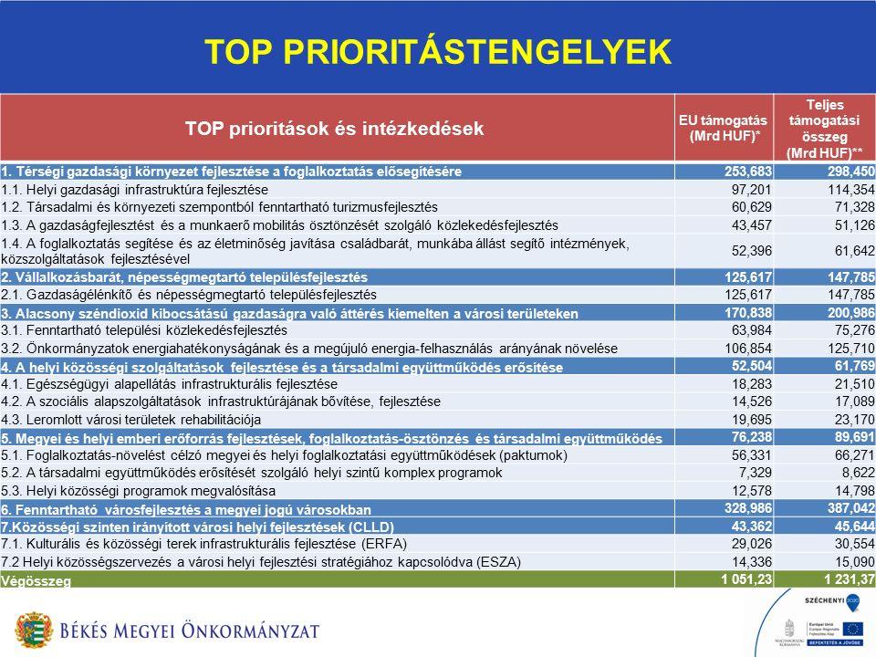 TOP PRIORITÁSTENGELYEK TOP prioritások és intézkedések EU támogatás (Mrd HUF)* Teljes támogatási összeg (Mrd HUF)** 1.