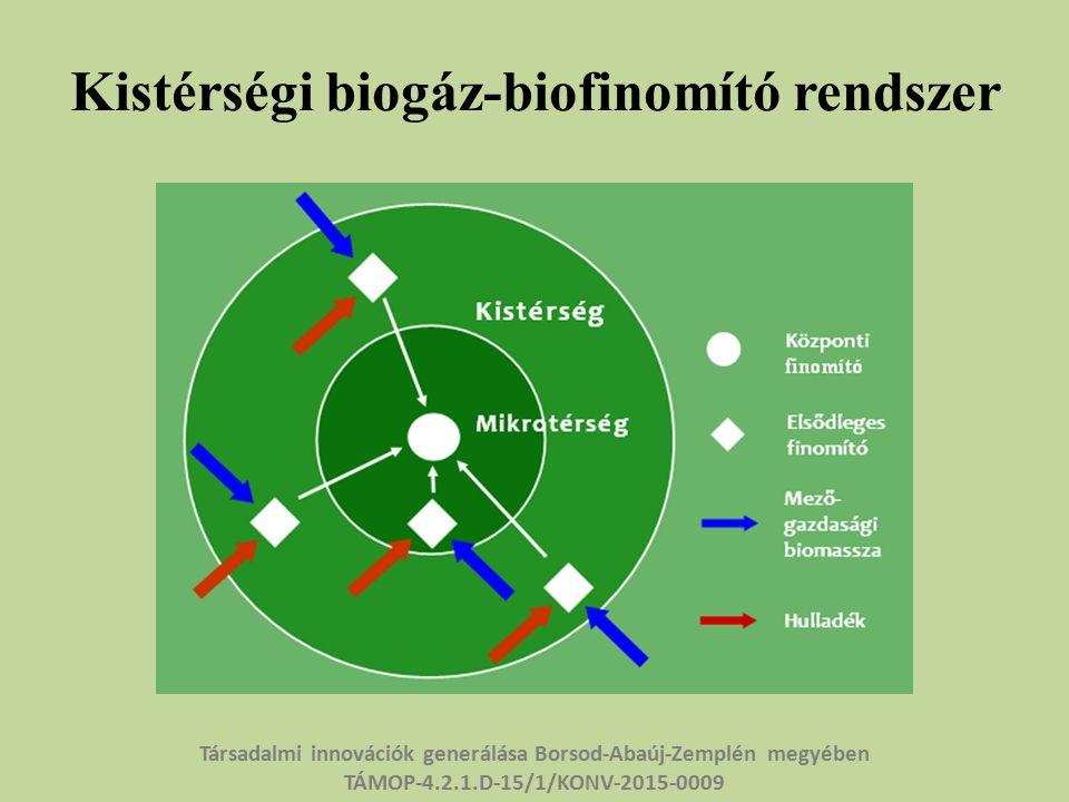 Kistérségi biogáz-biofinomító rendszer Társadalmi innovációk generálása Borsod-Abaúj-Zemplén megyében TÁMOP-4.2.1.D-15/1/KONV-2015-0009