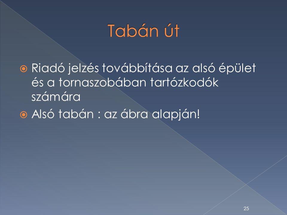  Riadó jelzés továbbítása az alsó épület és a tornaszobában tartózkodók számára  Alsó tabán : az ábra alapján.
