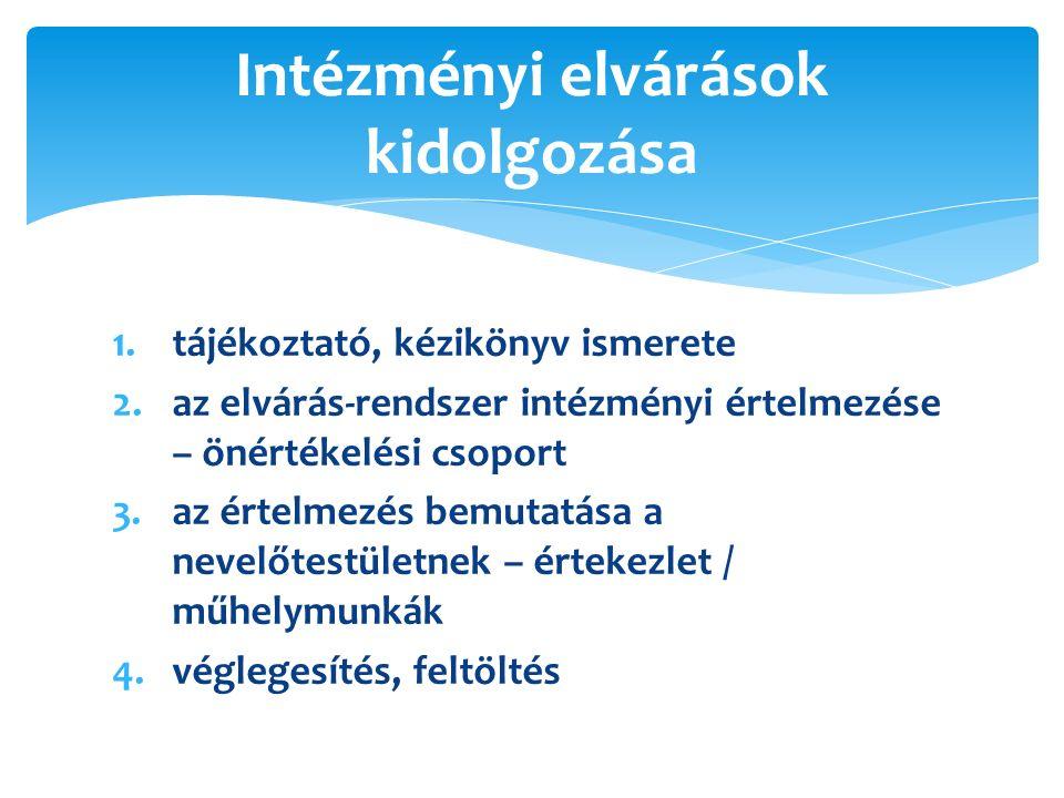 1.tájékoztató, kézikönyv ismerete 2.az elvárás-rendszer intézményi értelmezése – önértékelési csoport 3.az értelmezés bemutatása a nevelőtestületnek – értekezlet / műhelymunkák 4.véglegesítés, feltöltés Intézményi elvárások kidolgozása