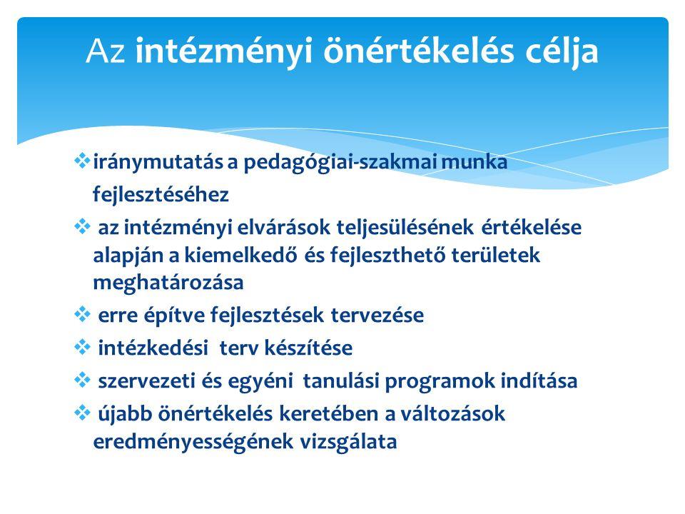  iránymutatás a pedagógiai-szakmai munka fejlesztéséhez  az intézményi elvárások teljesülésének értékelése alapján a kiemelkedő és fejleszthető területek meghatározása  erre építve fejlesztések tervezése  intézkedési terv készítése  szervezeti és egyéni tanulási programok indítása  újabb önértékelés keretében a változások eredményességének vizsgálata Az intézményi önértékelés célja