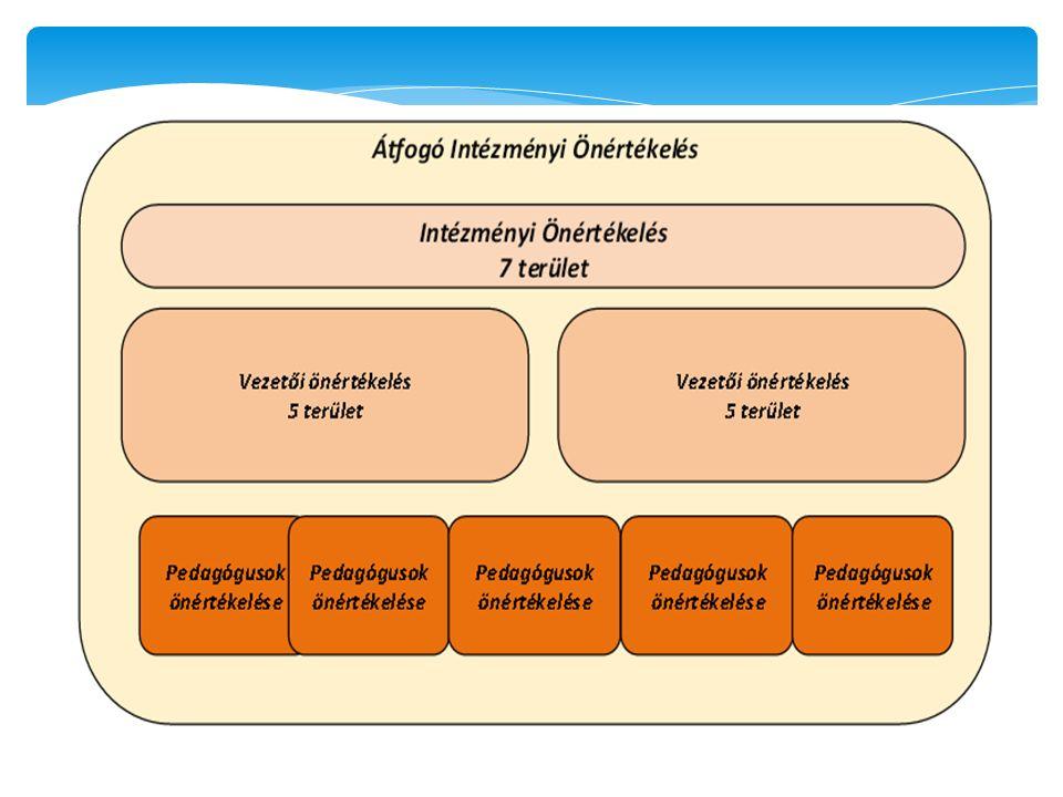 Szint Területek Szempontok Elvárások Módszertan, adatgyűjtő eszközök, eljárások Az önértékelési standard szerkezete