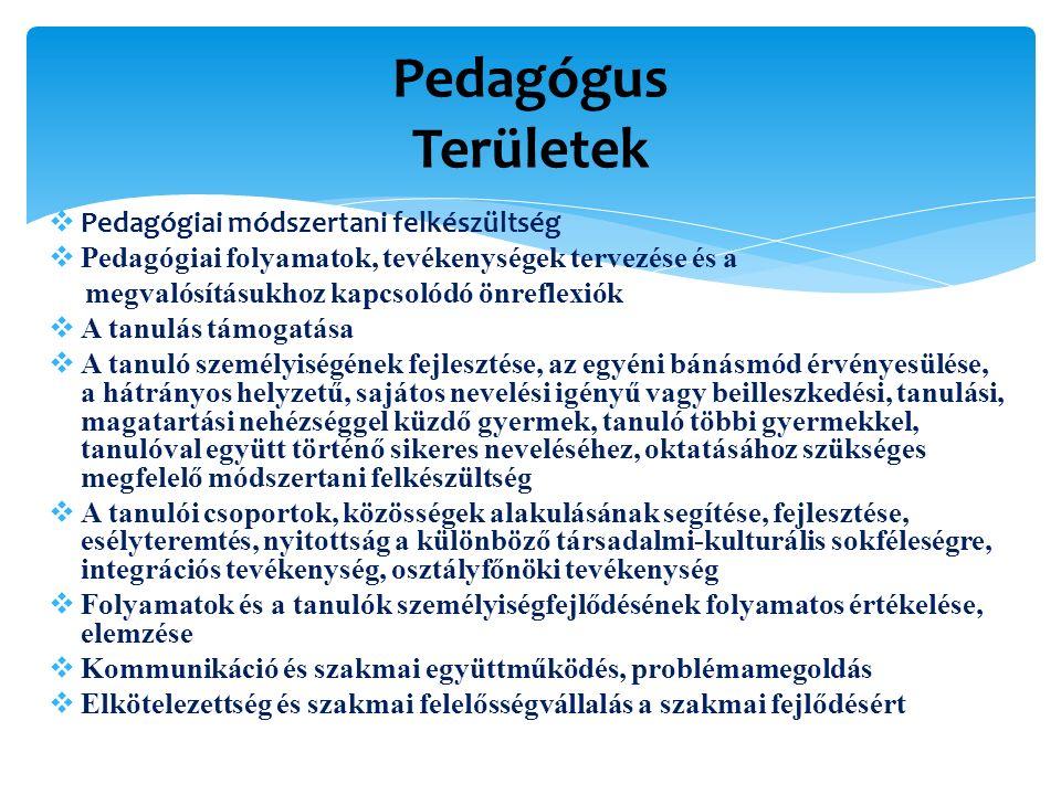  Pedagógiai módszertani felkészültség  Pedagógiai folyamatok, tevékenységek tervezése és a megvalósításukhoz kapcsolódó önreflexiók  A tanulás támogatása  A tanuló személyiségének fejlesztése, az egyéni bánásmód érvényesülése, a hátrányos helyzetű, sajátos nevelési igényű vagy beilleszkedési, tanulási, magatartási nehézséggel küzdő gyermek, tanuló többi gyermekkel, tanulóval együtt történő sikeres neveléséhez, oktatásához szükséges megfelelő módszertani felkészültség  A tanulói csoportok, közösségek alakulásának segítése, fejlesztése, esélyteremtés, nyitottság a különböző társadalmi-kulturális sokféleségre, integrációs tevékenység, osztályfőnöki tevékenység  Folyamatok és a tanulók személyiségfejlődésének folyamatos értékelése, elemzése  Kommunikáció és szakmai együttműködés, problémamegoldás  Elkötelezettség és szakmai felelősségvállalás a szakmai fejlődésért Pedagógus Területek