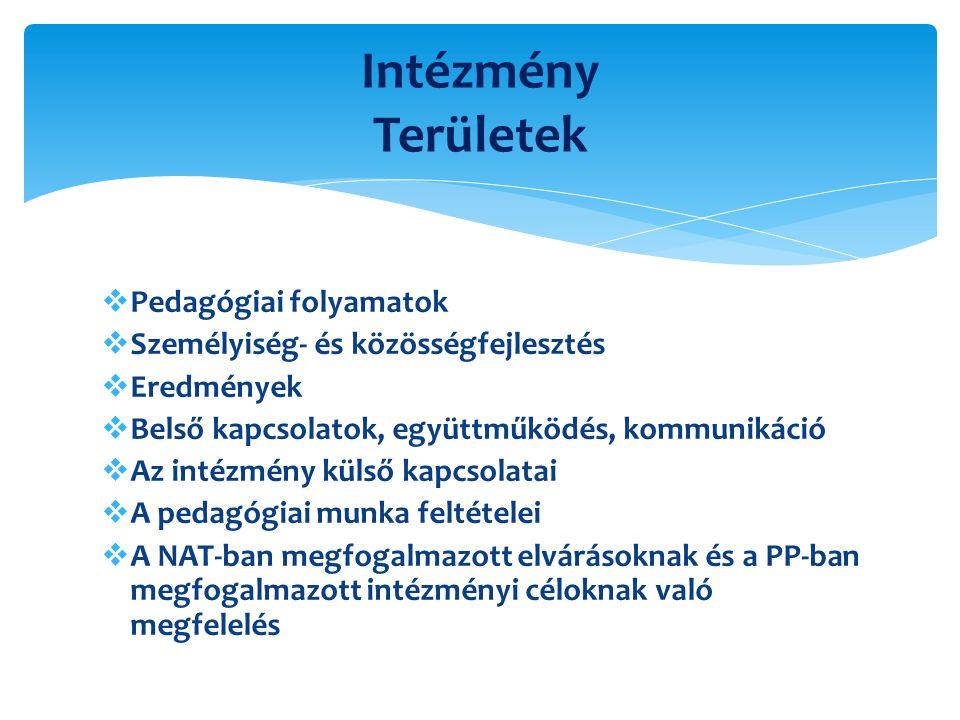  Pedagógiai folyamatok  Személyiség- és közösségfejlesztés  Eredmények  Belső kapcsolatok, együttműködés, kommunikáció  Az intézmény külső kapcsolatai  A pedagógiai munka feltételei  A NAT-ban megfogalmazott elvárásoknak és a PP-ban megfogalmazott intézményi céloknak való megfelelés Intézmény Területek