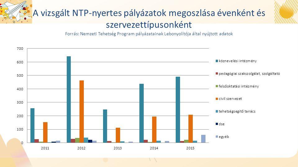 A vizsgált NTP-nyertes pályázatok megoszlása évenként és szervezettípusonként Forrás: Nemzeti Tehetség Program pályázatainak Lebonyolítója által nyújtott adatok