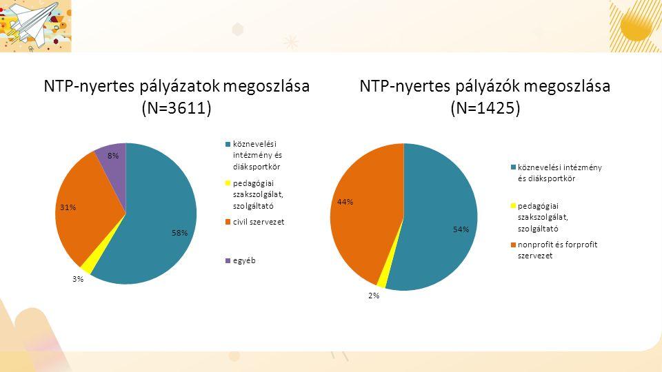 NTP-nyertes pályázatok megoszlása (N=3611) NTP-nyertes pályázók megoszlása (N=1425)