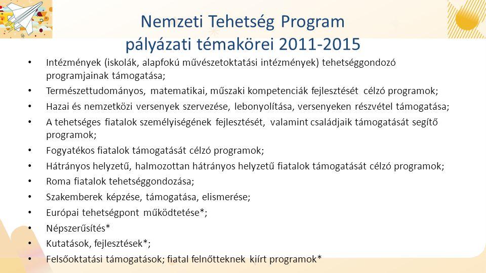 Nemzeti Tehetség Program pályázati témakörei 2011-2015 Intézmények (iskolák, alapfokú művészetoktatási intézmények) tehetséggondozó programjainak támogatása; Természettudományos, matematikai, műszaki kompetenciák fejlesztését célzó programok; Hazai és nemzetközi versenyek szervezése, lebonyolítása, versenyeken részvétel támogatása; A tehetséges fiatalok személyiségének fejlesztését, valamint családjaik támogatását segítő programok; Fogyatékos fiatalok támogatását célzó programok; Hátrányos helyzetű, halmozottan hátrányos helyzetű fiatalok támogatását célzó programok; Roma fiatalok tehetséggondozása; Szakemberek képzése, támogatása, elismerése; Európai tehetségpont működtetése*; Népszerűsítés* Kutatások, fejlesztések*; Felsőoktatási támogatások; fiatal felnőtteknek kiírt programok*