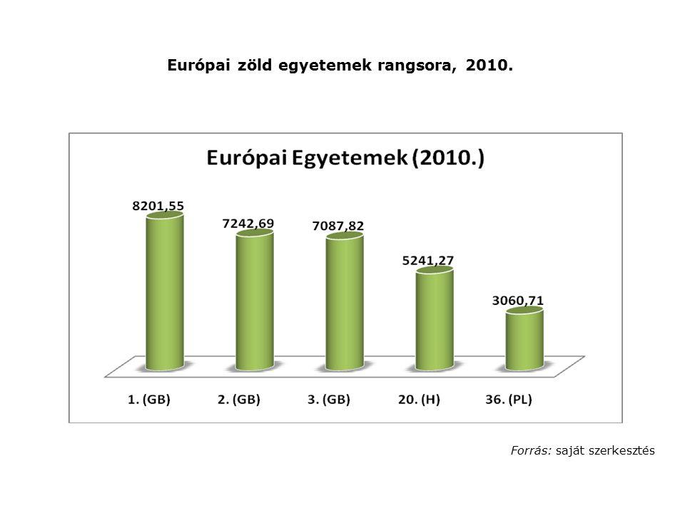 Európai zöld egyetemek rangsora, 2010. Forrás: saját szerkesztés