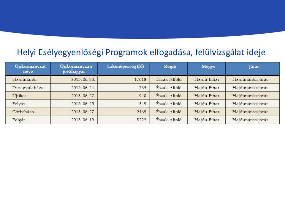 Önkormányzat neve Önkormányzati jóváhagyás Lakónépesség (fő)RégióMegyeJárás Hajdúnánás2013. 06. 28.17618Észak-AlföldHajdú-BiharHajdúnánási járás Tisza