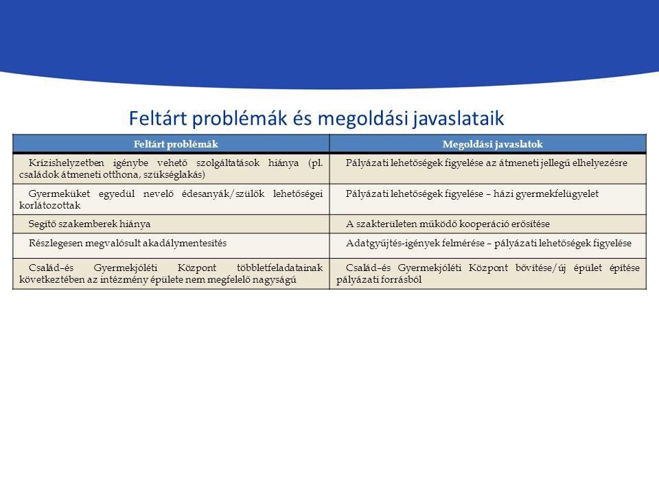 Feltárt problémákMegoldási javaslatok Krízishelyzetben igénybe vehető szolgáltatások hiánya (pl. családok átmeneti otthona, szükséglakás) Pályázati le