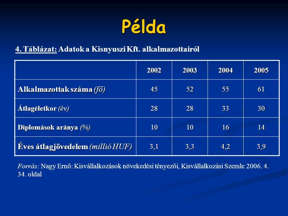 Példa 2002200320042005 Alkalmazottak száma (fő) 45525561 Átlagéletkor (év) 28283330 Diplomások aránya (%) 10101614 Éves átlagjövedelem (millió HUF) 3,13,34,23,9 4.