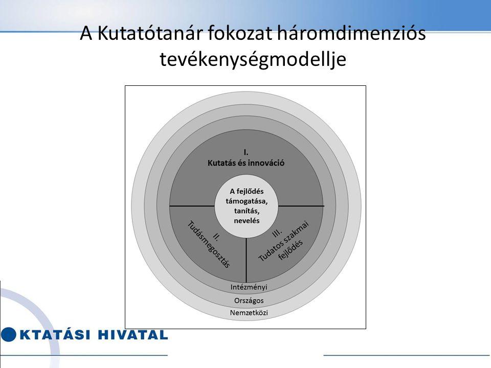 A Kutatótanár fokozat háromdimenziós tevékenységmodellje