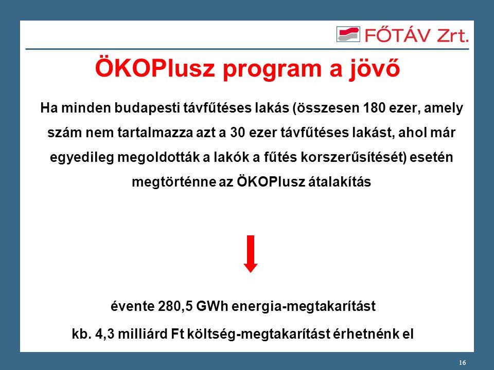 ÖKOPlusz program a jövő Ha minden budapesti távfűtéses lakás (összesen 180 ezer, amely szám nem tartalmazza azt a 30 ezer távfűtéses lakást, ahol már egyedileg megoldották a lakók a fűtés korszerűsítését) esetén megtörténne az ÖKOPlusz átalakítás 16 évente 280,5 GWh energia-megtakarítást kb.